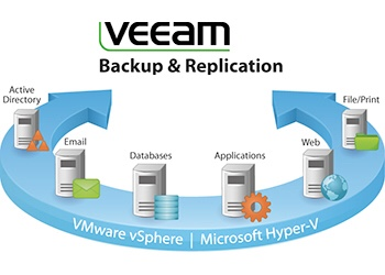 Tips to backup and restore SQL (Veeam)